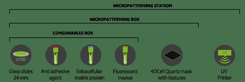 Micropatterning kits