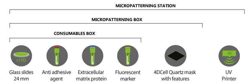 Micropatterning kits