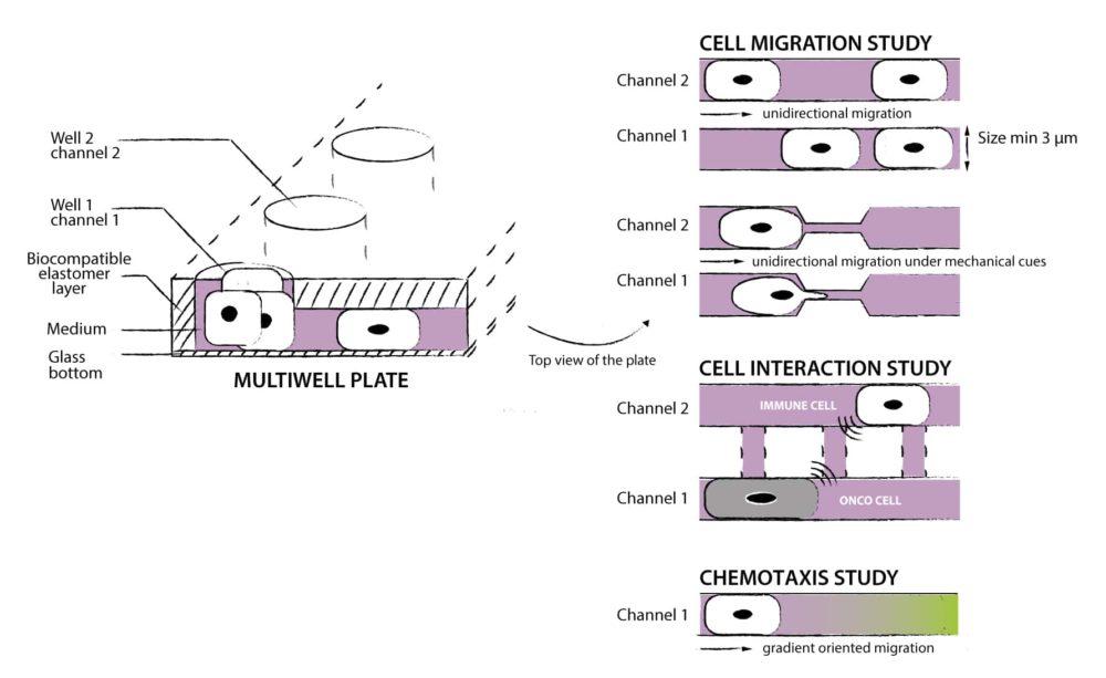 Microchannel principle