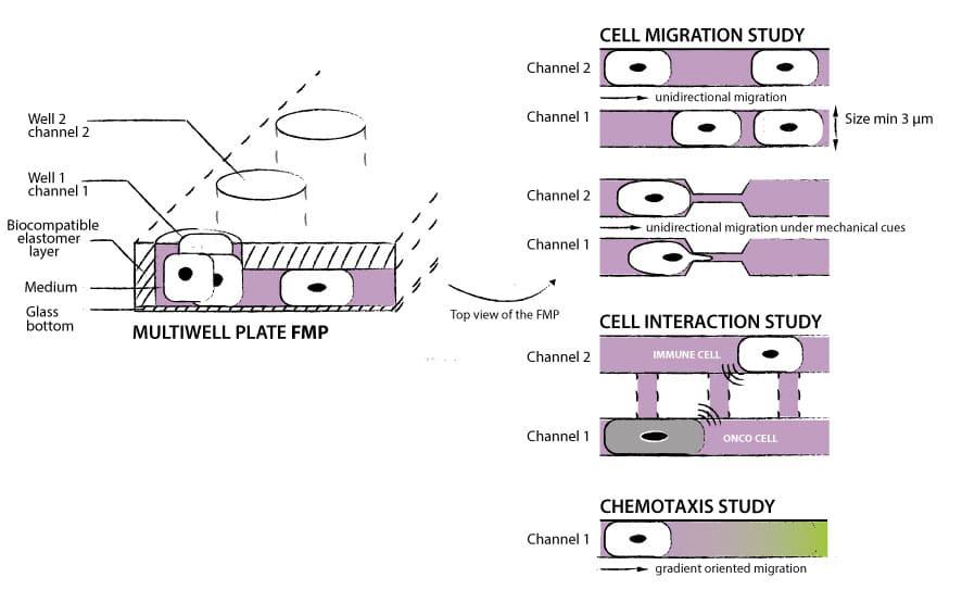 Microchannels principle